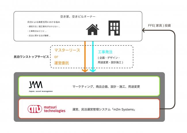 ジャパンアセットマネジメント、民泊運営ツールを展開するマツリテクノロジーズと業務提携