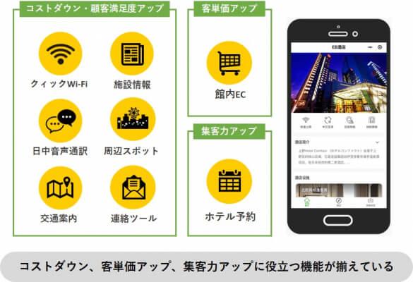 接客・集客支援サービス「QRHOTEL」訪日中国人客への接客効率向上や口コミ増加に期待