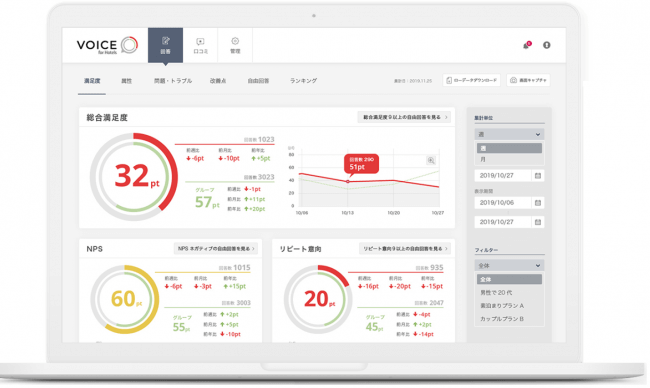 アイディエーション、Web/紙アンケートを自動収集・分析する「Voice for Hotels」ベータ版をリリース