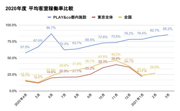 【コロナ禍のホステル平均稼働率73.7%】株式会社PLAY&coが運営する都内宿泊施設の年間平均稼働率73.7%・直予約比率は最大で40%を記録